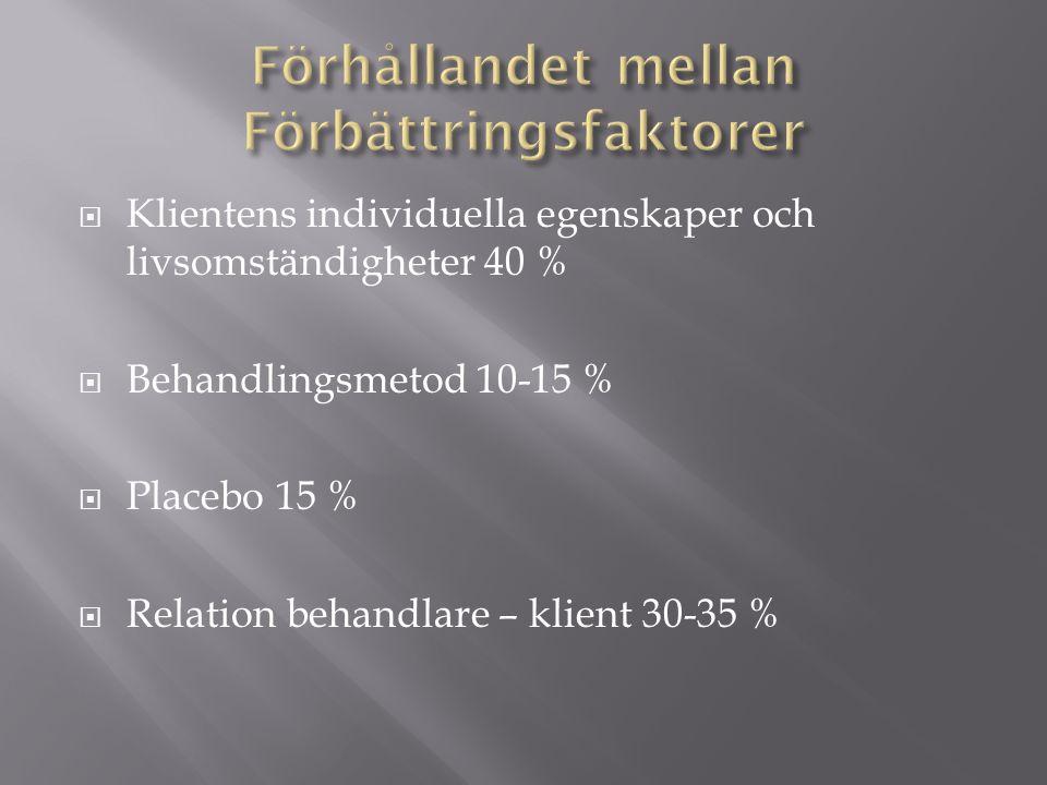  Klientens individuella egenskaper och livsomständigheter 40 %  Behandlingsmetod 10-15 %  Placebo 15 %  Relation behandlare – klient 30-35 %