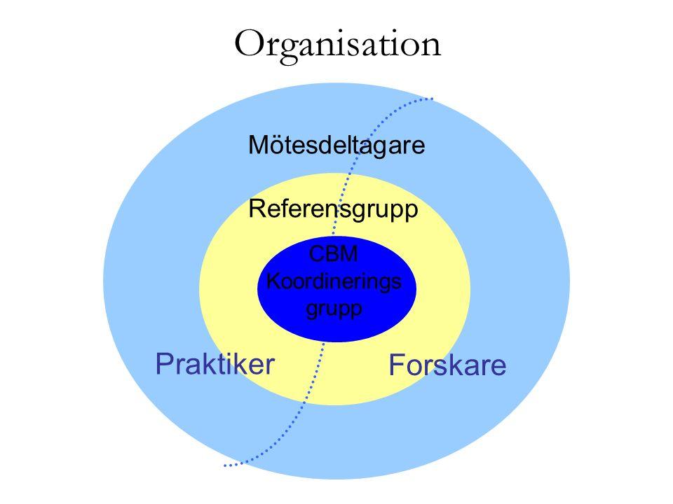 Organisation Forskare Praktiker Mötesdeltagare Referensgrupp CBM Koordinerings grupp