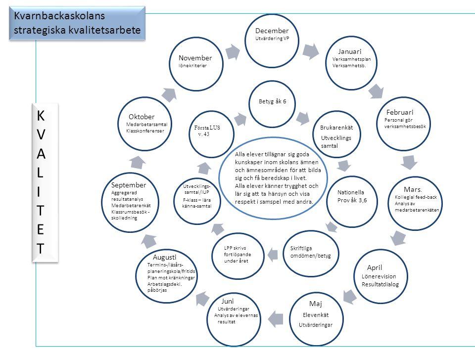 Ledningsidé Kvarnbackaskolans ledningsidé gäller i skolans alla verksamheter Vi ger förutsättningar för kommunikation, lärande och utveckling mot vårt gemensamma uppdrag och vision Genom att: Visa att vi har höga förväntningar på oss själva, våra elever, varandra och vår verksamhet Ge och ta ansvar Skapa delaktighet och inflytande Reflektera över arbetet mot målen och resultaten Ha ett inkluderande förhållningssätt Låta forskning och ny kunskap påverka utvecklingsarbetet