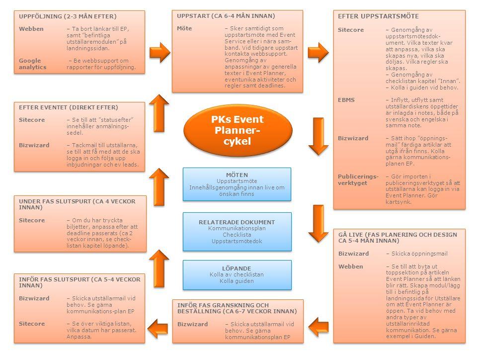 PKs Event Planner- cykel PKs Event Planner- cykel UPPSTART (CA 6-4 MÅN INNAN) Möte – Sker samtidigt som uppstartsmöte med Event Service eller i nära sam- band.