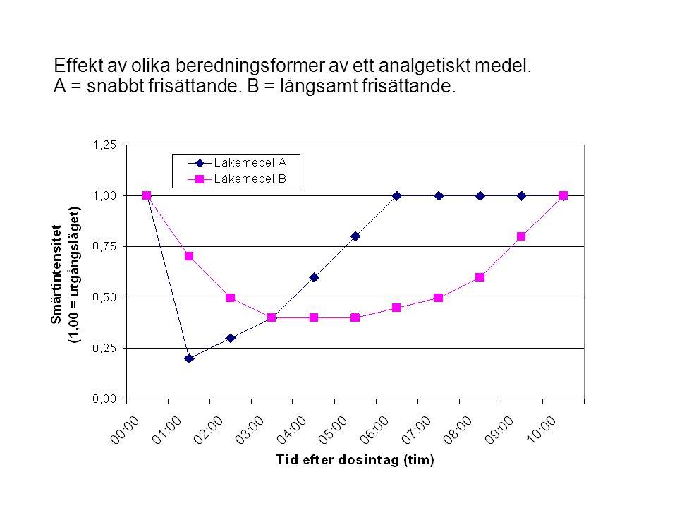 Effekt av olika beredningsformer av ett analgetiskt medel.