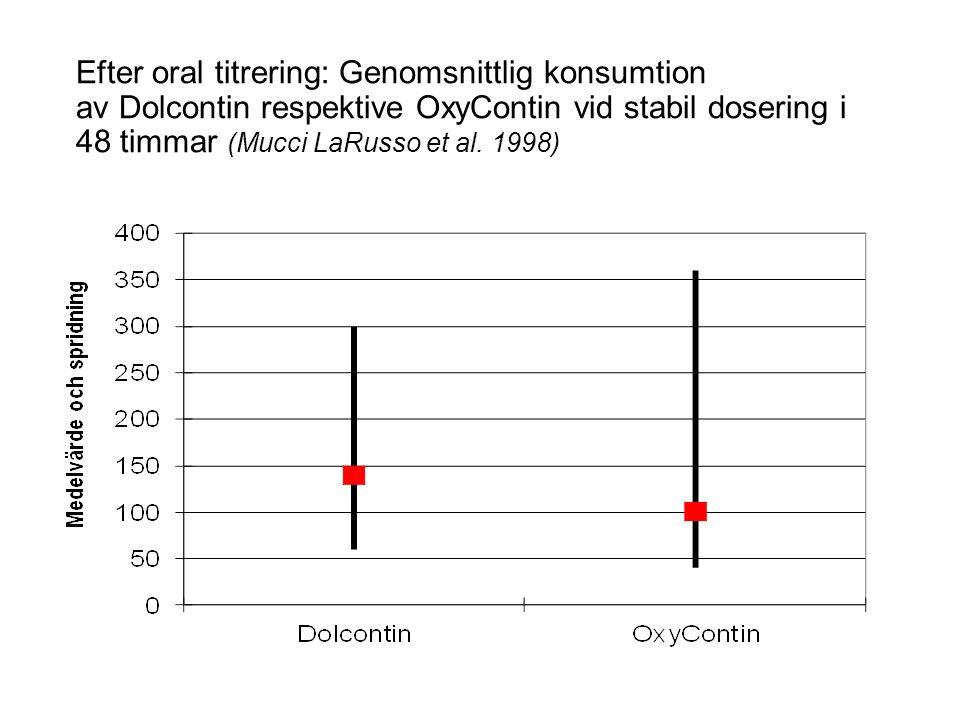 Efter oral titrering: Genomsnittlig konsumtion av Dolcontin respektive OxyContin vid stabil dosering i 48 timmar (Mucci LaRusso et al.