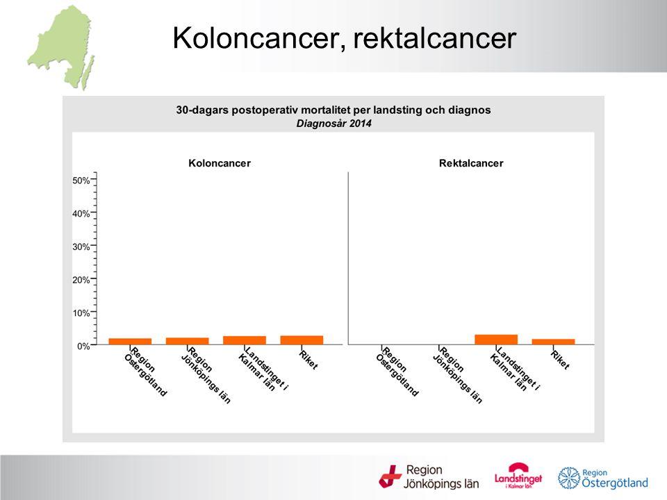 Koloncancer, rektalcancer
