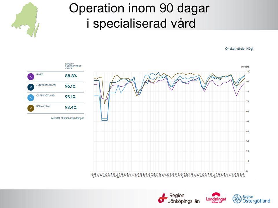 Operation inom 90 dagar i specialiserad vård
