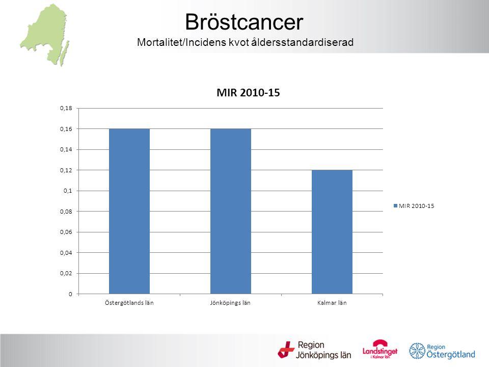 Mortalitet/Incidens kvot åldersstandardiserad Bröstcancer