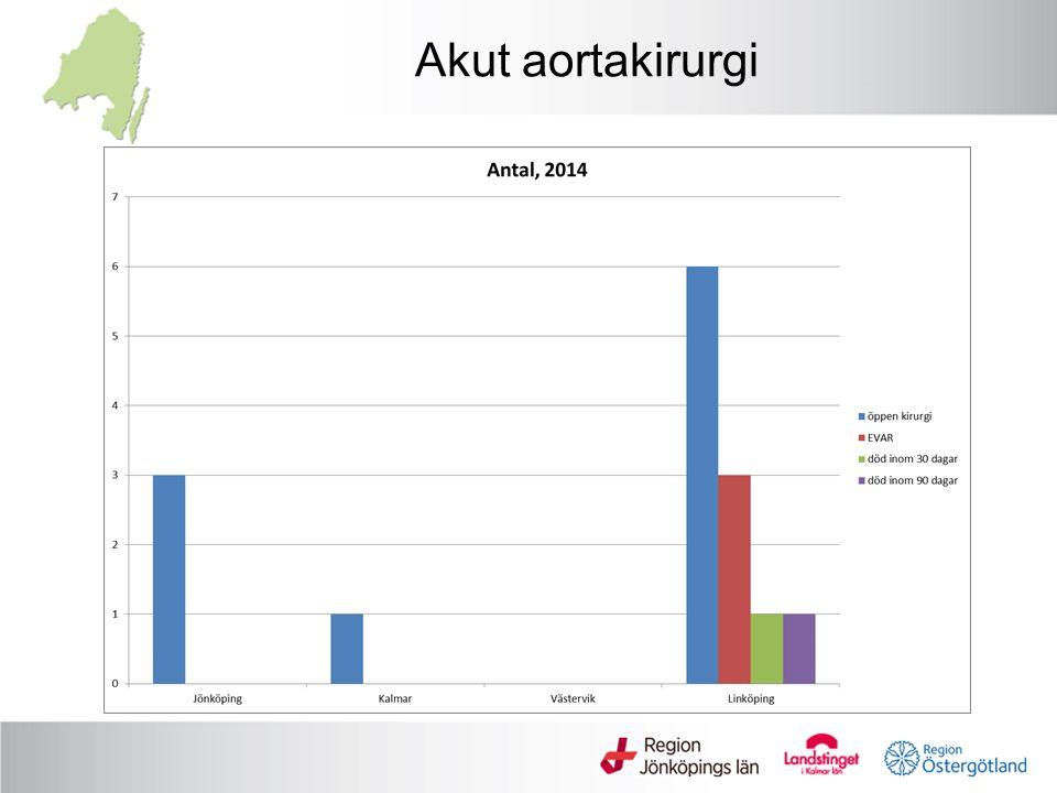 Akut aortakirurgi
