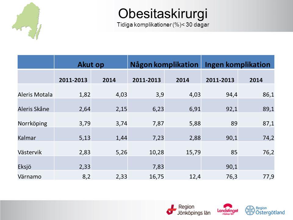 Obesitaskirurgi Tidiga komplikationer (%)< 30 dagar