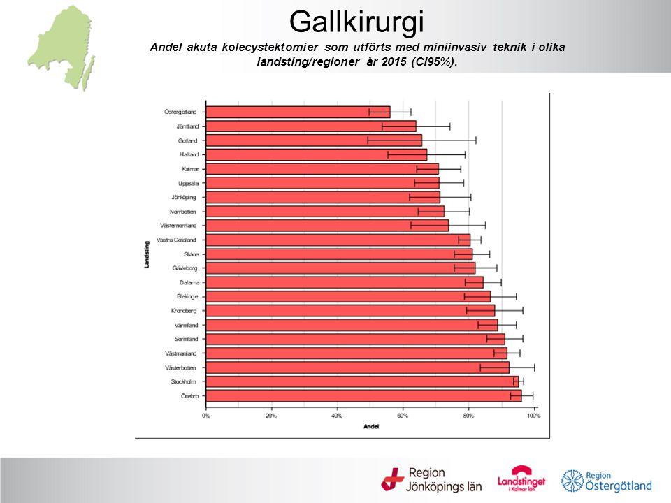 Gallkirurgi Andel akuta kolecystektomier som utförts med miniinvasiv teknik i olika landsting/regioner år 2015 (CI95%).