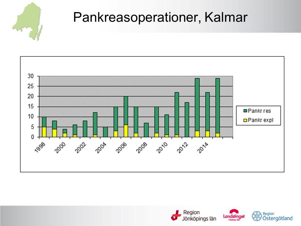 Pankreasoperationer, Kalmar