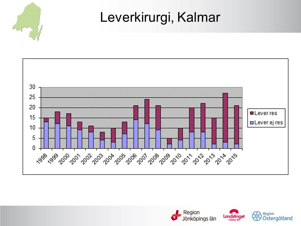 Leverkirurgi, Kalmar