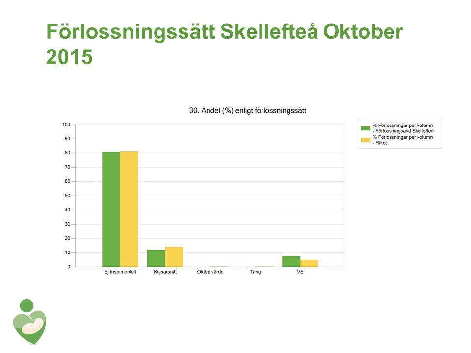 Förlossningssätt Skellefteå Oktober 2015