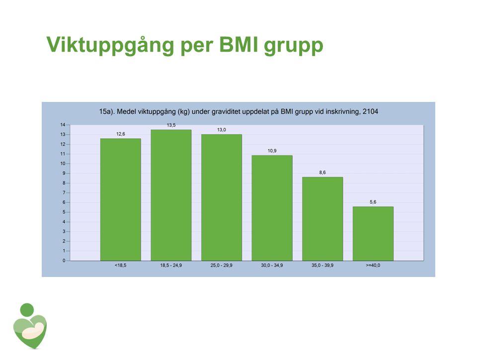 Viktuppgång per BMI grupp