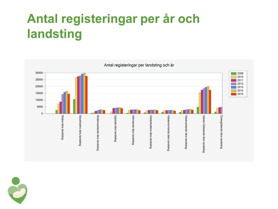 Antal registeringar per år och landsting