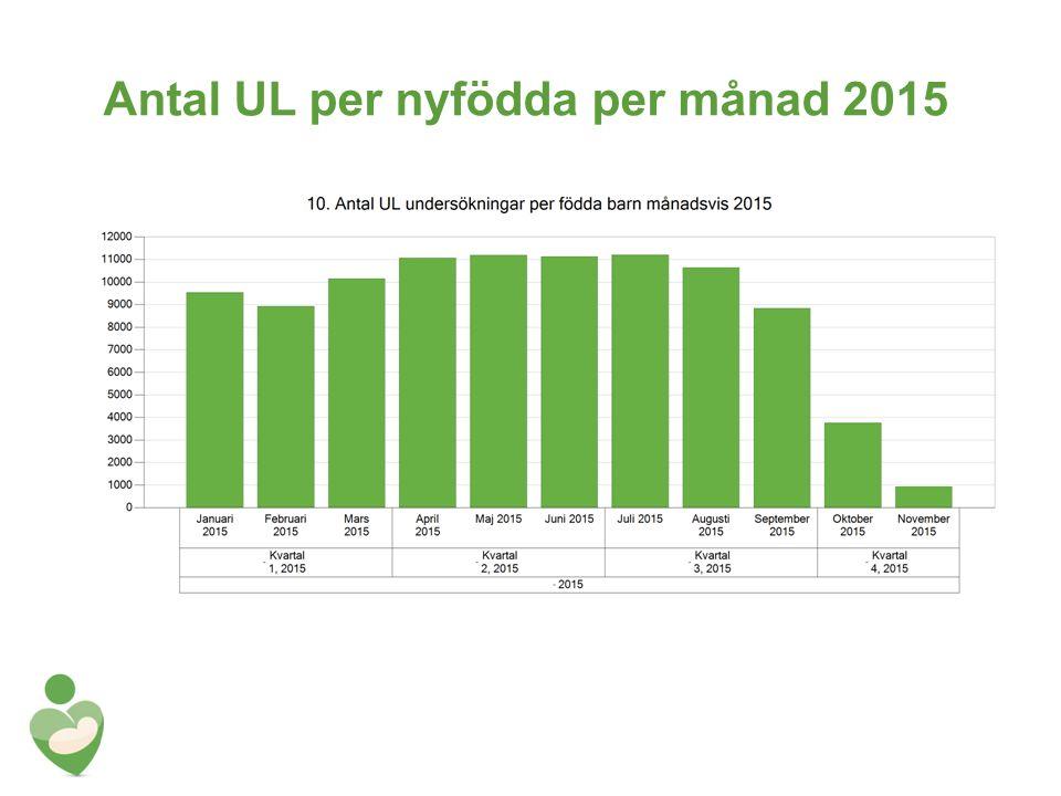 Antal UL per nyfödda per månad 2015