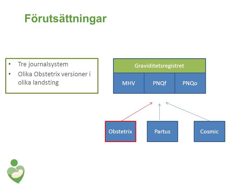 Förutsättningar Tre journalsystem Olika Obstetrix versioner i olika landsting ObstetrixPartusCosmic Graviditetsregistret MHVPNQfPNQo