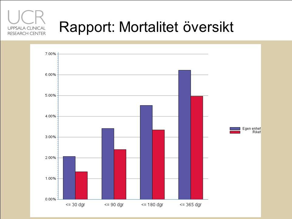 Rapport: Mortalitet översikt
