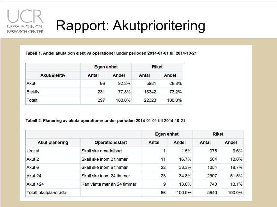 Rapport: Akutprioritering