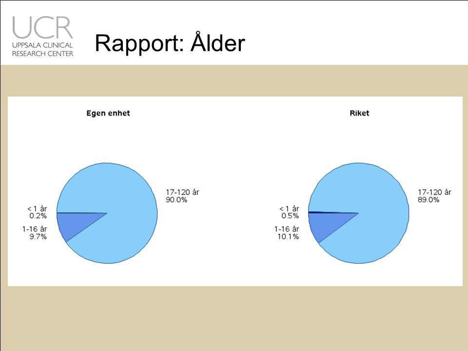 Rapport: Ålder