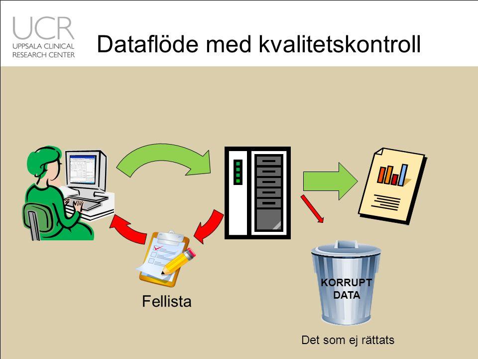 Dataflöde med kvalitetskontroll KORRUPT DATA Det som ej rättats Fellista