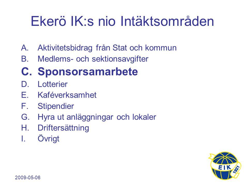 2009-05-06 Sponsorkategorier  Klubbsponsorer  Utses av Föreningsstyrelsen  Får ej kontaktas av Sektioner och träningsgrupper  EIK:s största klubbsponsorer utses även till huvudsponsorer under förutsättning att det samlade värdet av samarbetet av EIK bedöms till ett värde av mer än 100.000 innevarande år  Sektionssponsor  Utses av respektive sektionsstyrelse  Får ej kontaktas av den egna sektionens träningsgrupper  Lag/träningsgruppssponsorer  Hanteras av grupperna Sponsorer och dess sponsorkategori ska tydlig framgå i Sportnik.