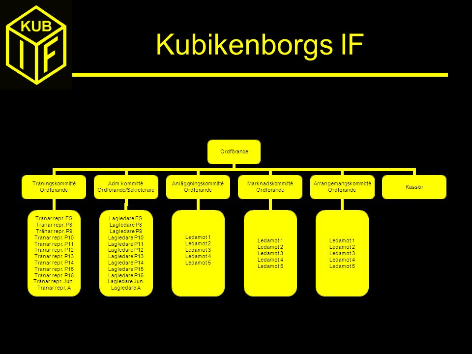 Kubikenborgs IF Ordförande Träningskommitté Ordförande Tränar repr. FS Tränar repr. P8 Tränar repr. P9 Tränar repr. P10 Tränar repr. P11 Tränar repr.