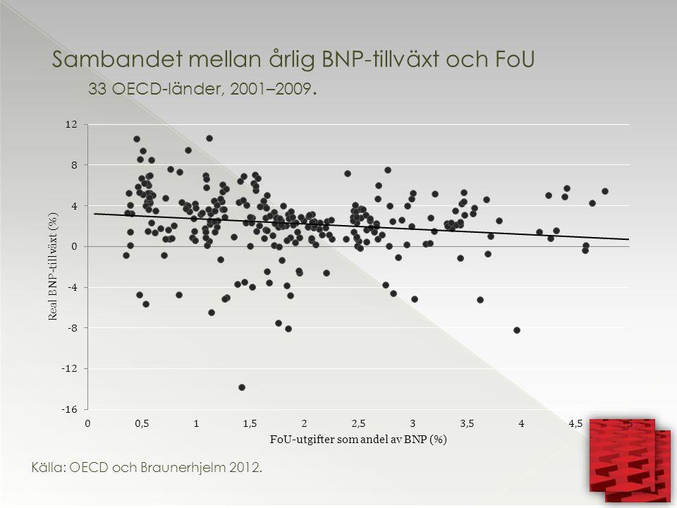 Källa: OECD och Braunerhjelm 2012.