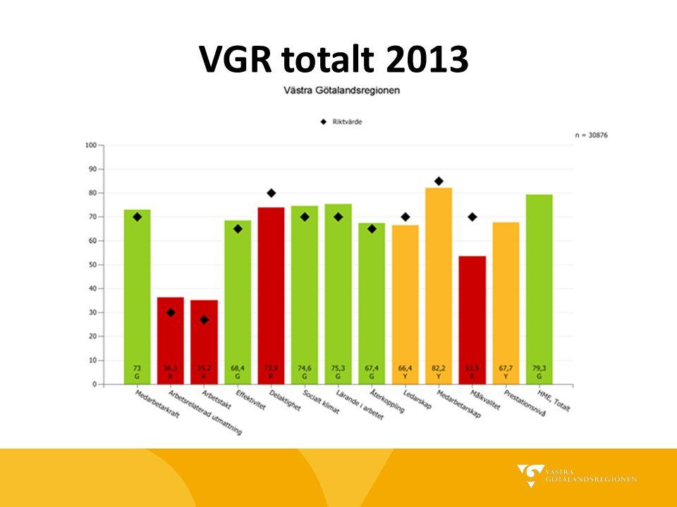 VGR totalt 2015