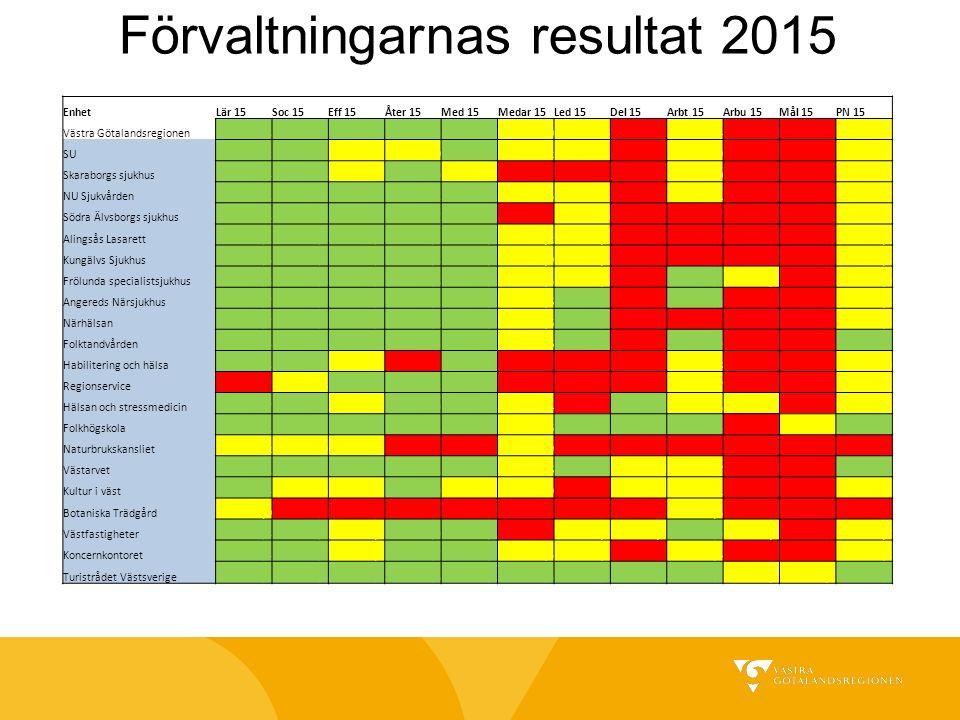 Förvaltningarnas resultat 2015 EnhetLär 15Soc 15Eff 15Åter 15Med 15Medar 15Led 15Del 15Arbt 15Arbu 15Mål 15PN 15 Västra Götalandsregionen73,874,866,067,371,081,066,669,834,441,351,466,2 SU73,274,164,9 70,681,265,867,234,942,150,765,1 Skaraborgs sjukhus72,472,364,466,069,679,763,3 35,042,549,864,3 NU Sjukvården74,174,565,968,272,180,566,469,534,140,248,365,7 Södra Älvsborgs sjukhus73,473,965,465,771,079,965,069,135,340,349,265,2 Alingsås Lasarett75,175,367,067,870,780,266,270,237,542,248,566,1 Kungälvs Sjukhus75,677,565,268,471,280,966,371,137,641,249,866,5 Frölunda specialistsjukhus72,876,675,671,875,083,568,372,627,434,052,469,0 Angereds Närsjukhus77,773,167,275,171,884,671,473,129,938,751,868,4 Närhälsan76,777,868,170,871,181,670,472,639,243,152,668,6 Folktandvården77,578,172,174,574,082,671,973,629,039,460,171,3 Habilitering och hälsa71,877,564,059,570,179,262,472,231,840,646,164,0 Regionservice64,768,666,169,270,879,763,566,330,741,655,664,2 Hälsan och stressmedicin77,778,261,865,975,582,463,281,722,531,852,367,3 Folkhögskola80,177,173,171,171,883,672,583,825,640,065,073,1 Naturbrukskansliet66,269,960,954,351,682,953,564,843,455,239,756,8 Västarvet76,279,268,574,170,482,671,378,631,735,857,570,3 Kultur i väst76,469,560,165,966,082,964,578,233,136,047,464,2 Botaniska Trädgård67,964,453,846,162,878,656,769,732,544,144,957,4 Västfastigheter76,478,564,869,973,879,468,578,628,932,754,568,7 Koncernkontoret74,475,762,165,771,282,368,173,330,436,449,165,8 Turistrådet Västsverige80,191,481,379,677,885,673,786,628,233,368,178,1