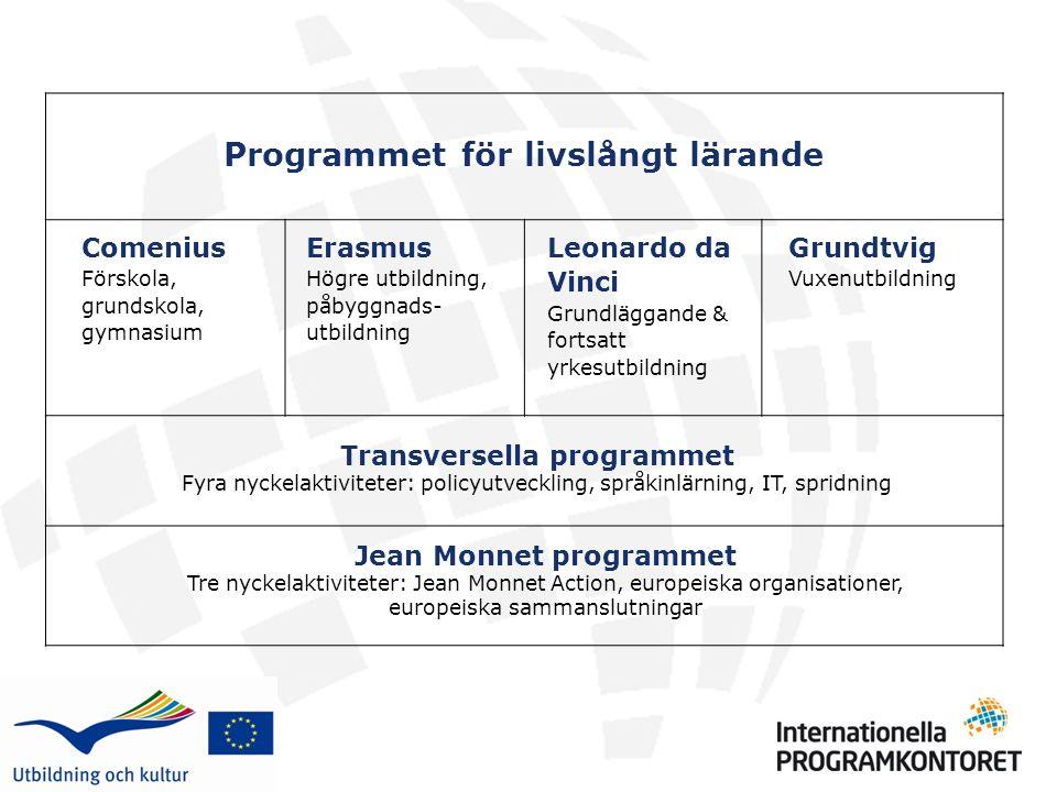 Teman (priorities) 2008 – 2010 prel 1.Developing the skills and competences of VET teachers, trainers and tutors (Fortbildning och kompetensutveckling av lärare, utbildare och handledare inom yrkesutbildning) 2.Developing the quality and attractiveness of VET systems and practices (Utveckla metoder för att kvalitetssäkra och förbättra yrkesutbildningssystemen) 3.Transparency and recognition of competences and qualifications (Utveckla system som ökar genomsynligheten och överföringen av studiemeriter inom yrkesutbildningen i Europa) Forts......