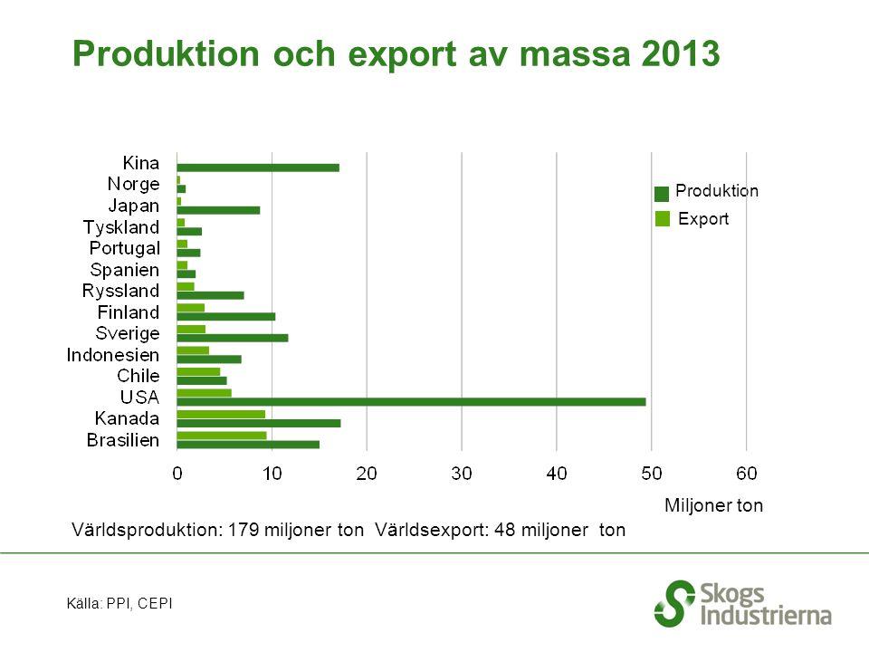 Världsproduktion: 179 miljoner ton Världsexport: 48 miljoner ton Produktion och export av massa 2013 Källa: PPI, CEPI Export Produktion Miljoner ton