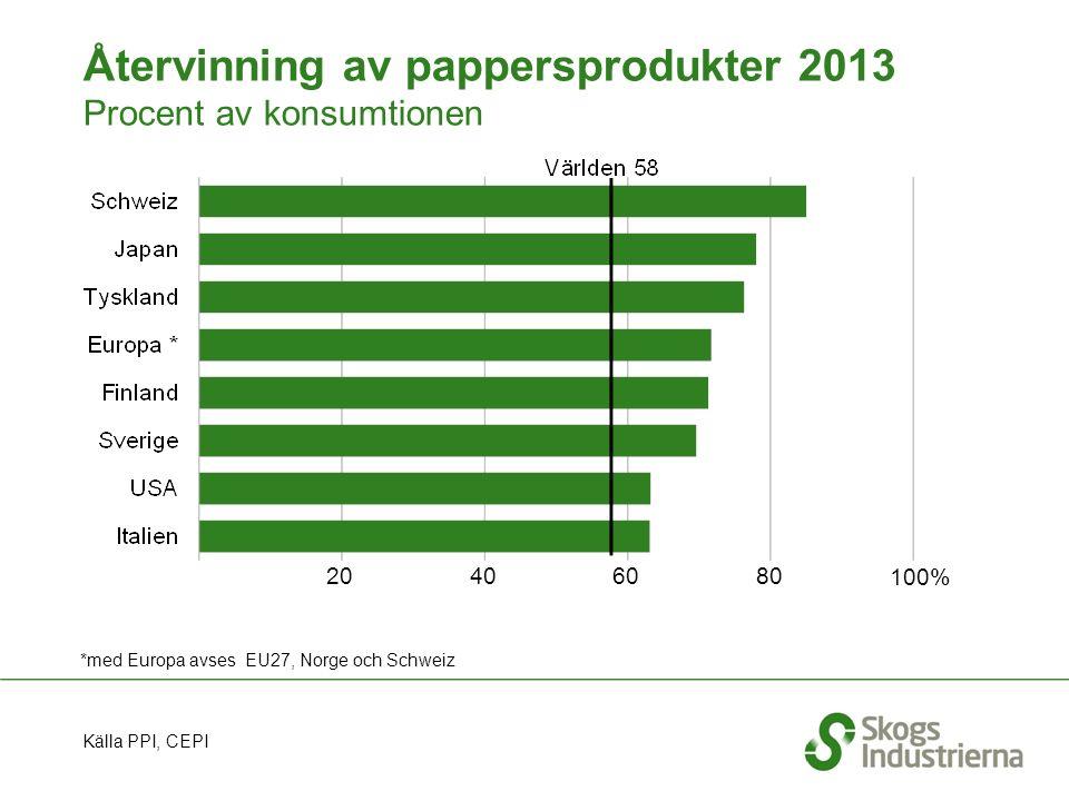 Återvinning av pappersprodukter 2013 Procent av konsumtionen Källa PPI, CEPI 20 40 6080 *med Europa avses EU27, Norge och Schweiz 100%
