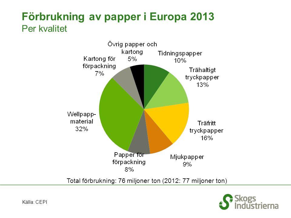 Förbrukning av papper i Europa 2013 Per kvalitet Total förbrukning: 76 miljoner ton (2012: 77 miljoner ton) Källa: CEPI