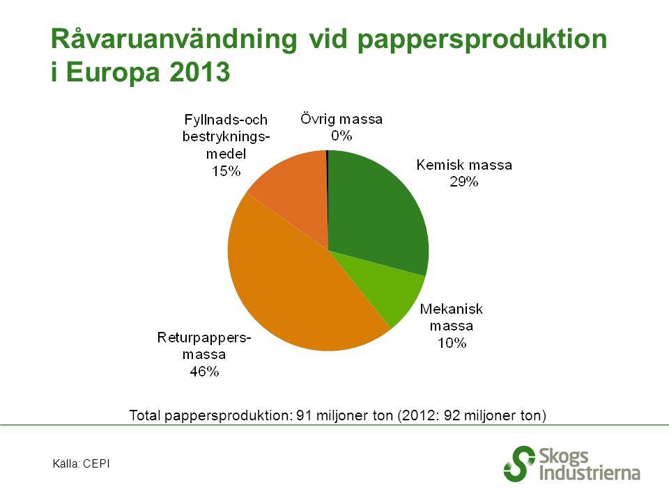 Råvaruanvändning vid pappersproduktion i Europa 2013 Total pappersproduktion: 91 miljoner ton (2012: 92 miljoner ton) Källa: CEPI