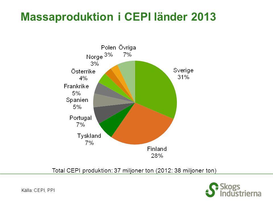 Massaproduktion i CEPI länder 2013 Total CEPI produktion: 37 miljoner ton (2012: 38 miljoner ton) Källa: CEPI, PPI