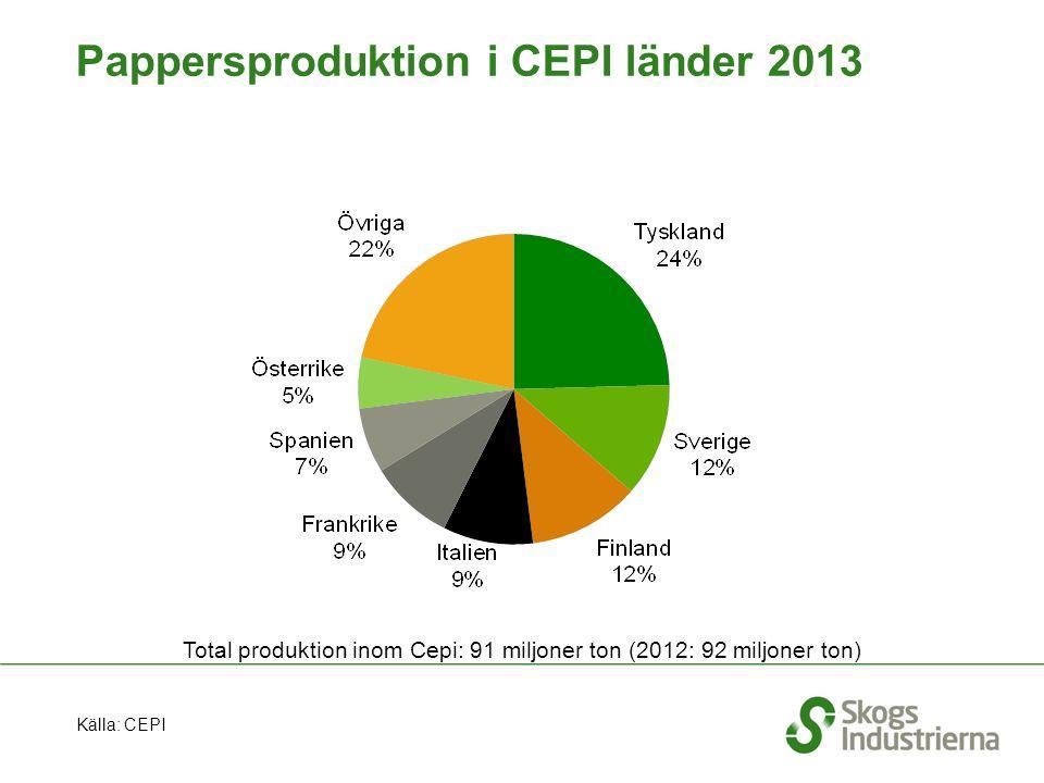 Pappersproduktion i CEPI länder 2013 Total produktion inom Cepi: 91 miljoner ton (2012: 92 miljoner ton) Källa: CEPI