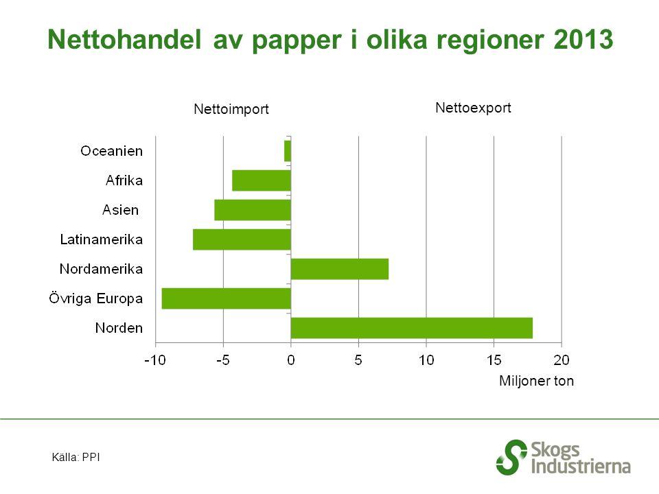 Nettohandel av papper i olika regioner 2013 Nettoimport Nettoexport Miljoner ton Källa: PPI