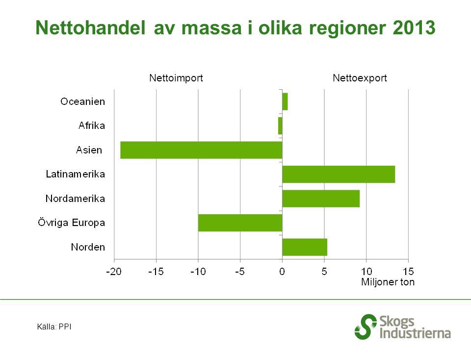 Nettohandel av massa i olika regioner 2013 NettoimportNettoexport Miljoner ton Källa: PPI