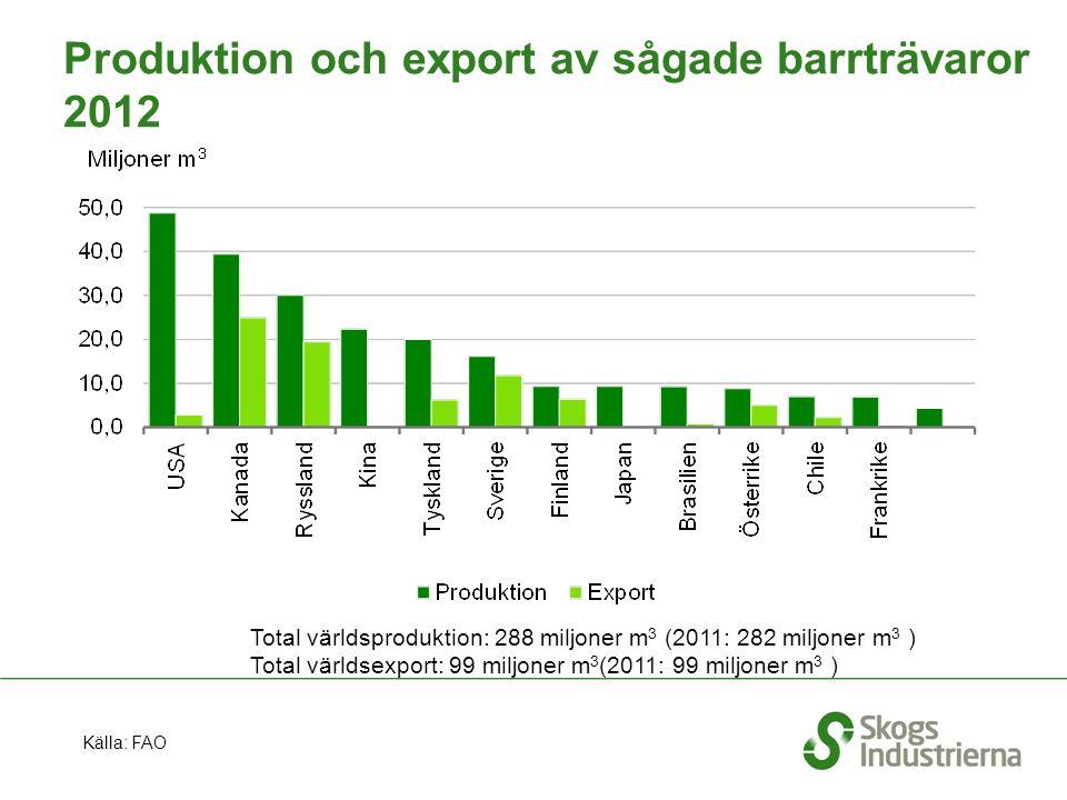 Produktion och export av sågade barrträvaror 2012 Källa: FAO Total världsproduktion: 288 miljoner m 3 (2011: 282 miljoner m 3 ) Total världsexport: 99 miljoner m 3 (2011: 99 miljoner m 3 )
