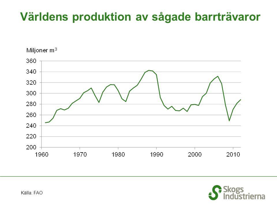 Världens produktion av sågade barrträvaror Källa: FAO