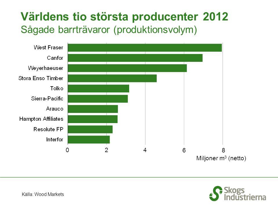 Världens tio största producenter 2012 Sågade barrträvaror (produktionsvolym) Miljoner m 3 (netto) 2 8 6 40 Källa: Wood Markets