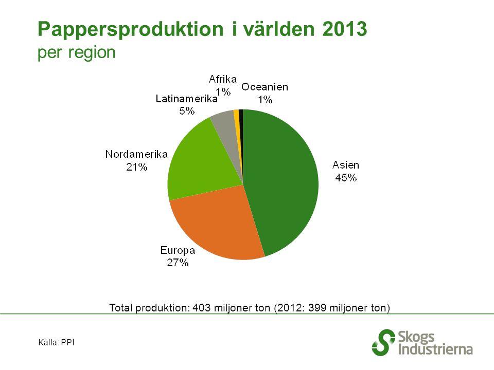 Pappersproduktion i världen 2013 per region Total produktion: 403 miljoner ton (2012: 399 miljoner ton) Källa: PPI