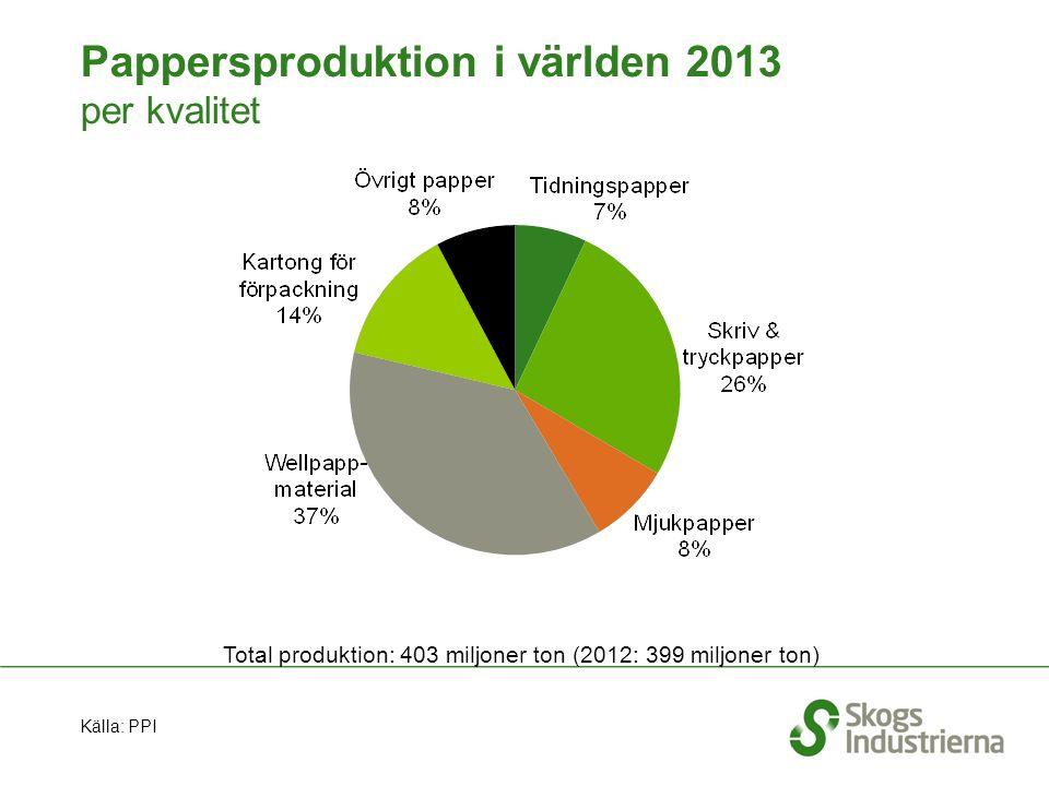 Pappersproduktion i världen 2013 per kvalitet Total produktion: 403 miljoner ton (2012: 399 miljoner ton) Källa: PPI
