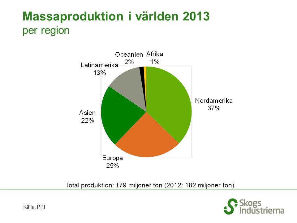 Massaproduktion i världen 2013 per region Total produktion: 179 miljoner ton (2012: 182 miljoner ton) Källa: PPI