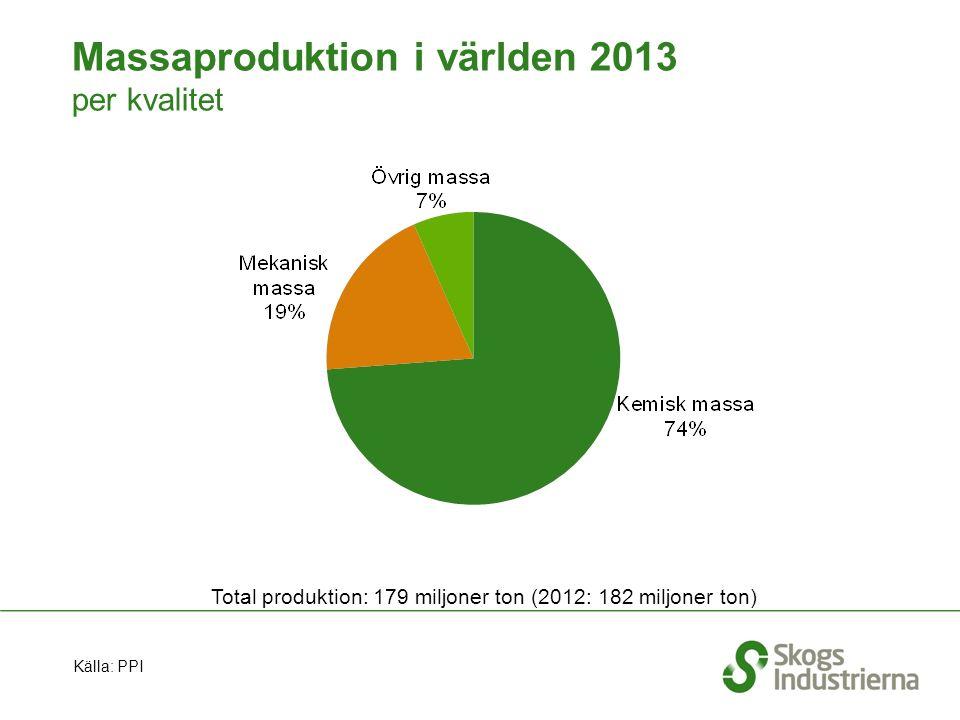 Massaproduktion i världen 2013 per kvalitet Total produktion: 179 miljoner ton (2012: 182 miljoner ton) Källa: PPI