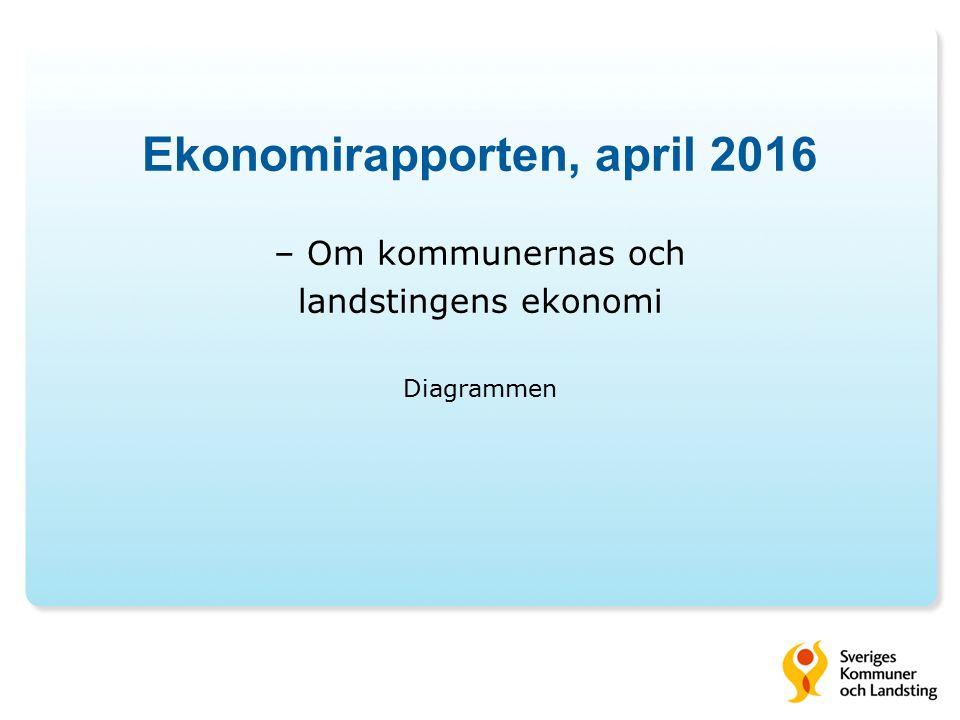 31 Kommunernas investeringar och avskrivningar Miljarder kronor, löpande priser Ekonomirapporten, april 2016 Källa: Statistiska centralbyrån och Sveriges Kommuner och Landsting.