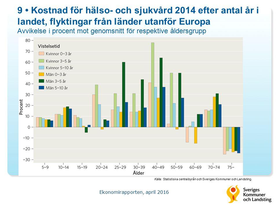 9 Kostnad för hälso- och sjukvård 2014 efter antal år i landet, flyktingar från länder utanför Europa Avvikelse i procent mot genomsnitt för respektive åldersgrupp Ekonomirapporten, april 2016 Källa: Statistiska centralbyrån och Sveriges Kommuner och Landsting.