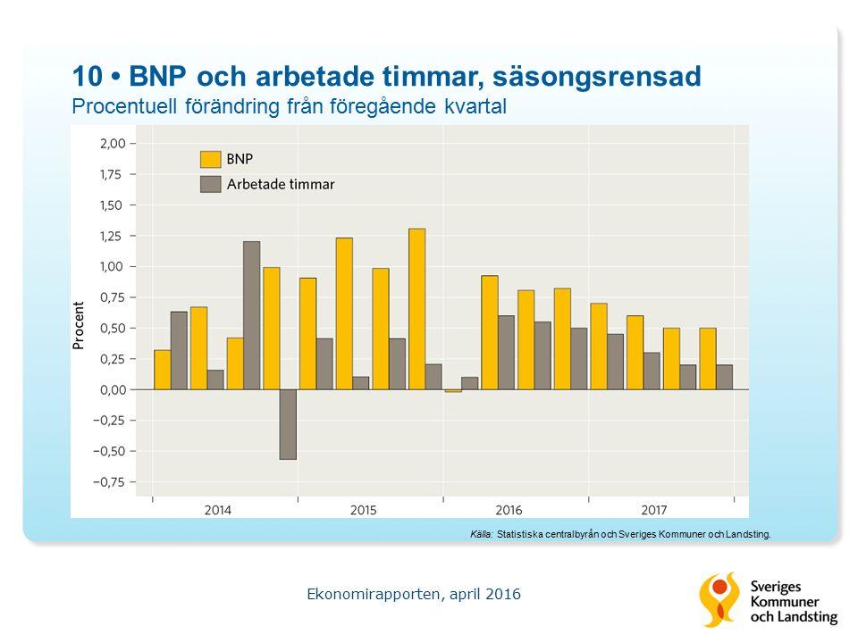 10 BNP och arbetade timmar, säsongsrensad Procentuell förändring från föregående kvartal Ekonomirapporten, april 2016 Källa: Statistiska centralbyrån och Sveriges Kommuner och Landsting.