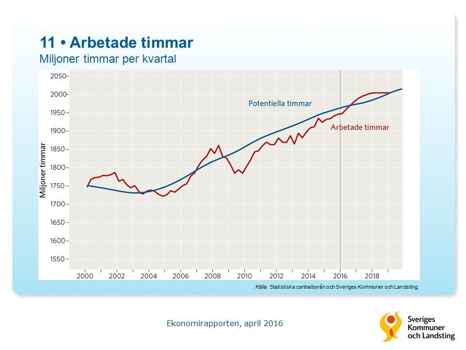 11 Arbetade timmar Miljoner timmar per kvartal Ekonomirapporten, april 2016 Källa: Statistiska centralbyrån och Sveriges Kommuner och Landsting.