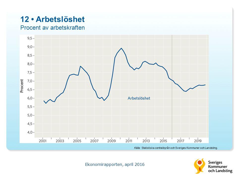 12 Arbetslöshet Procent av arbetskraften Ekonomirapporten, april 2016 Källa: Statistiska centralbyrån och Sveriges Kommuner och Landsting.