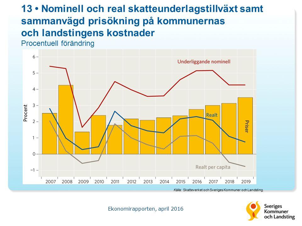 13 Nominell och real skatteunderlagstillväxt samt sammanvägd prisökning på kommunernas och landstingens kostnader Procentuell förändring Ekonomirapporten, april 2016 Källa: Skatteverket och Sveriges Kommuner och Landsting.